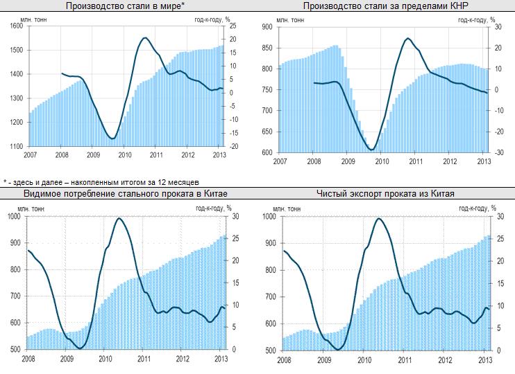 Рынки растут, в то время как решение проблем Кипра откладывается