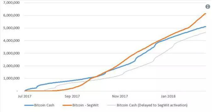 SegWit обогнал Bitcoin Cash по количеству транзакций