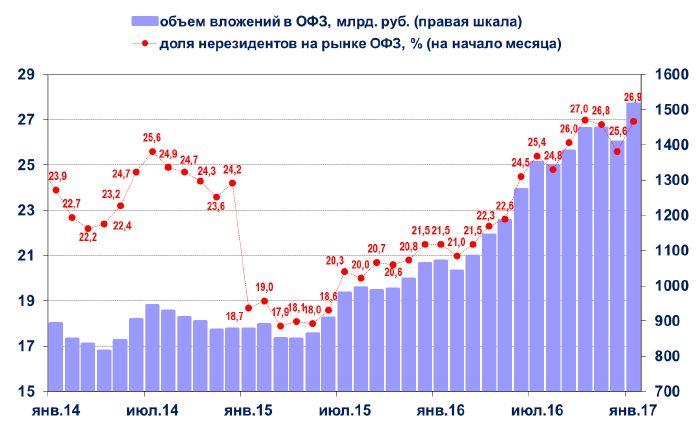 Умеренное ослабление рубля сохранит привлекательность вложений нерезидентов в ОФЗ в 2017г.
