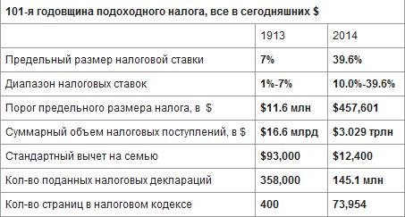 101 год подоходного налога в США (в одной грустной таблице)