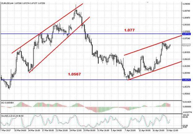 Валютная пара EUR/USD завершает формирование отскока