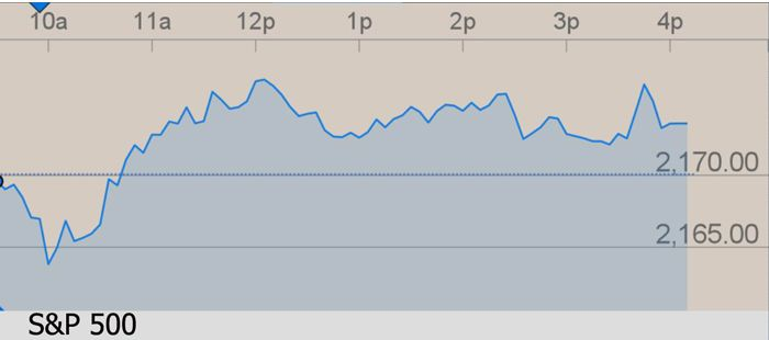 Индекс S&P 500 движется к максимумам. Редкое явление впервые за 40 лет