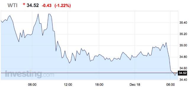 Падение стоимости барреля нефти не прекращается