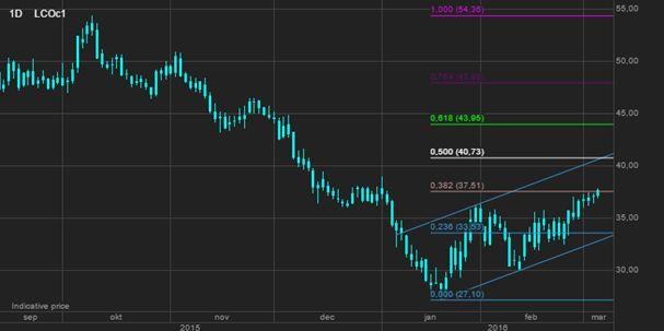 Металлы резко подорожали, хотя прогноз не изменился; цены на нефть растут