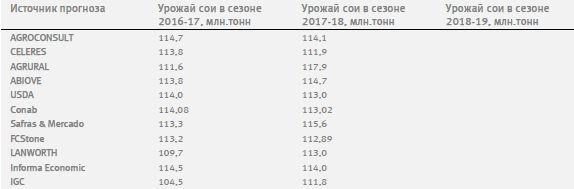 Обзор рынков зерновых, масличных и хлопка №5-11