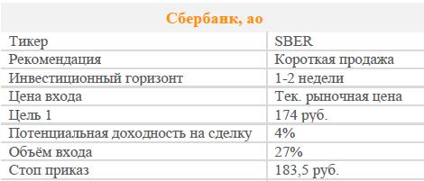 Акции Сбербанка. Рекомендация - Продавать