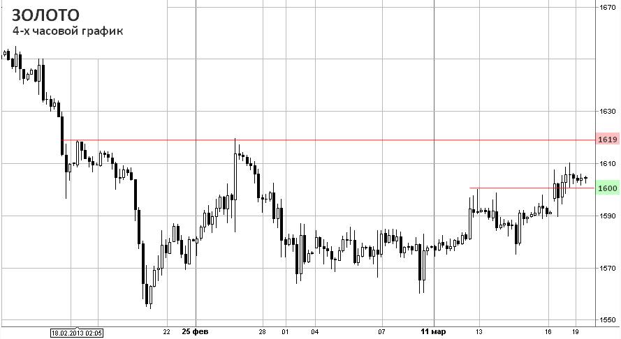 Потенциал роста золота на фоне проблем Кипра оценивается рынком как краткосрочный