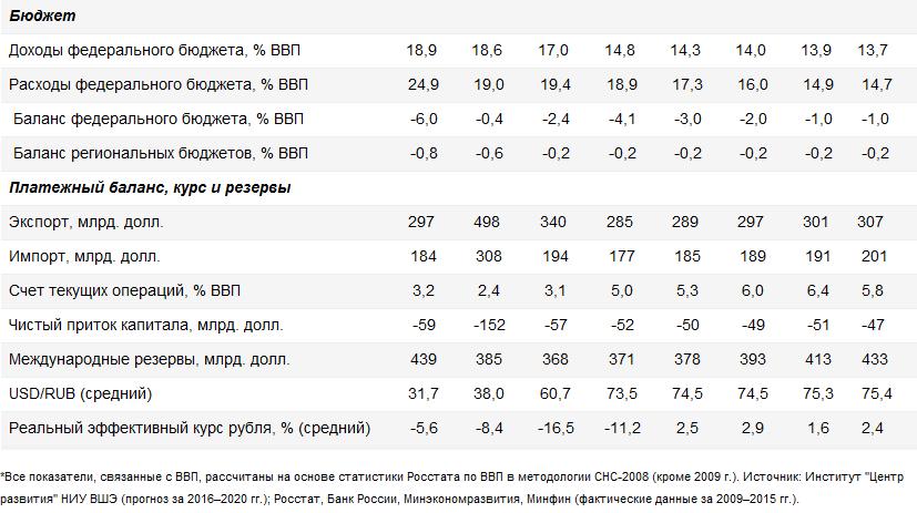 Экономический прогноз до 2020 года: продолжение рецессии, падение доходов населения и борьба бизнеса за выживание