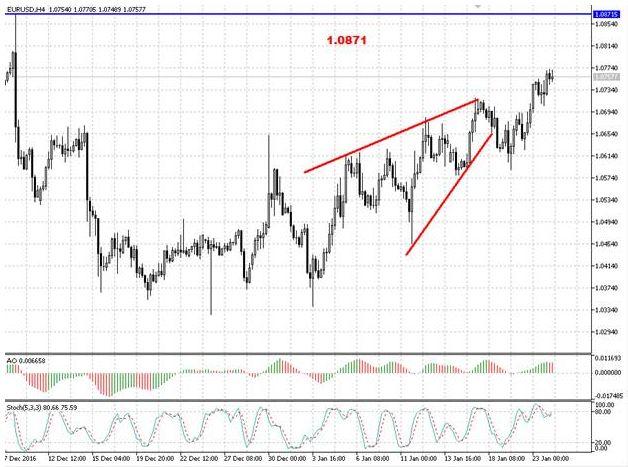 Валютная пара EUR/USD продолжает формирование отскока