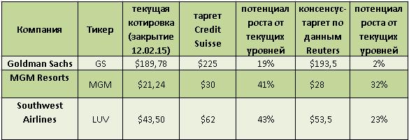 3 весьма перспективные американские компании по версии Credit Suisse