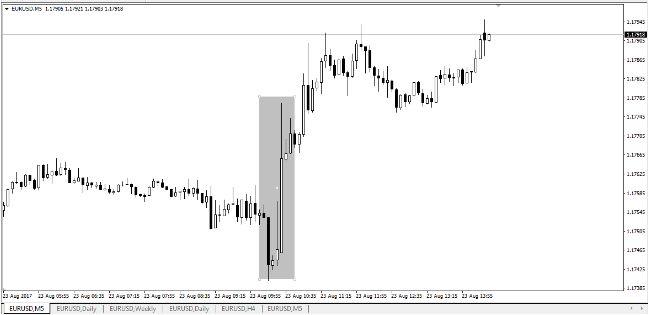 Евро отреагировал положительно на речь Марио Драги