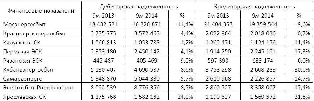 Обзор результатов деятельности энергосбытовых компаний: итоги за 9 месяцев 2014 года