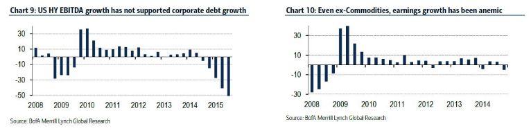 Bank of America: Состояние корпоративных финансов сейчас, возможно, ХУДШЕЕ В ИСТОРИИ