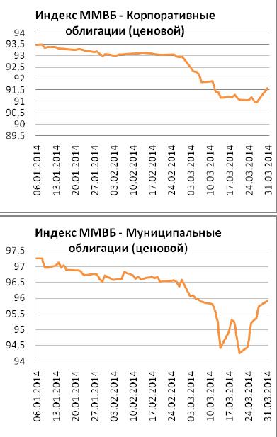 В феврале 2014 года, по предварительной оценке Минэкономразвития России, ВВП РФ вырос на 0,3% по сравнению с февралем 2013 года