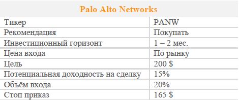 Акции Palo Alto Networks. Рекомендация - Покупать