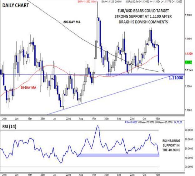Обзор заседания ЕЦБ: Драги воплотил в жизнь «голубиные» фантазии, пара EUR/USD прорывает отметку 1.12