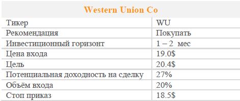 Акции Western Union Co. Рекомендация - Покупать.