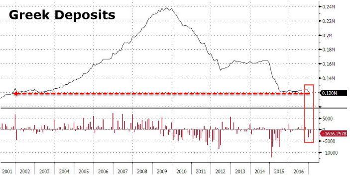 Банковская система Греции столкнулась с рекордным оттоком средств