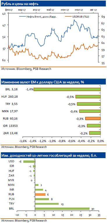 Рубль пока не готов покидать границы привычных диапазонов
