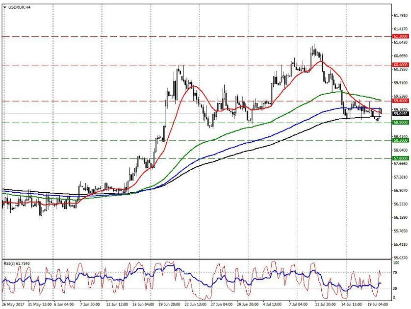 Рубль может сменить тренд