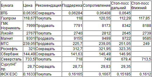 Оценка ситуации по индексу ММВБ (закр.1860,39)