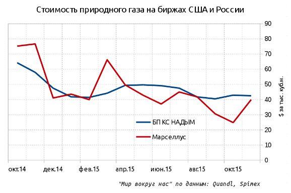 "Цены на газ на сланцевом ""Марселлусе"" ниже Западной Сибири!"