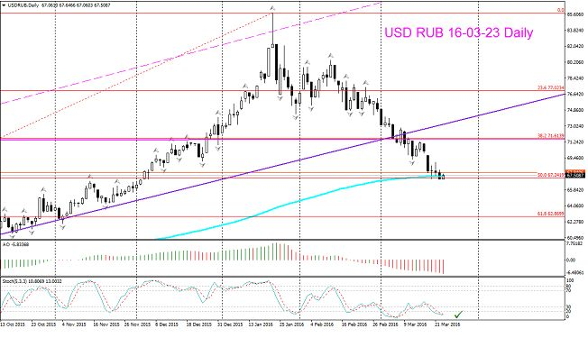 USDRUB, 07.03.16. Month, Weekly. Когда покупать доллары?