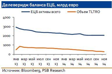 ЕЦБ: к выкупу готов!