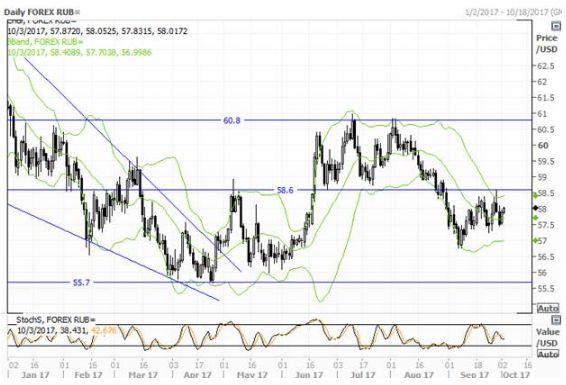 Рубль не готов к переменам в тренде