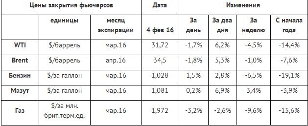 Нефть. О новых налогах говорят не только в России