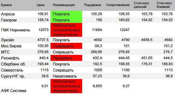 """Анализ рыночной динамики """"голубых фишек"""""""