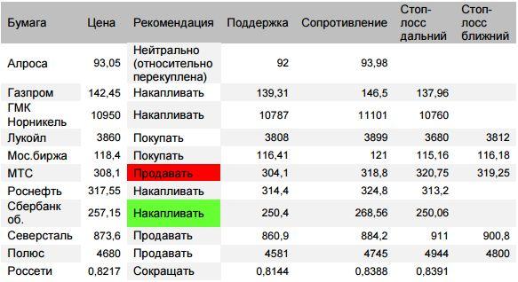 Оценка ситуации по индексу ММВБ (закр.2281,72 (-0,56%)). Подтвержден импульс двигаться вверх к 2344 (промежуточная цель 2310 и 2325)