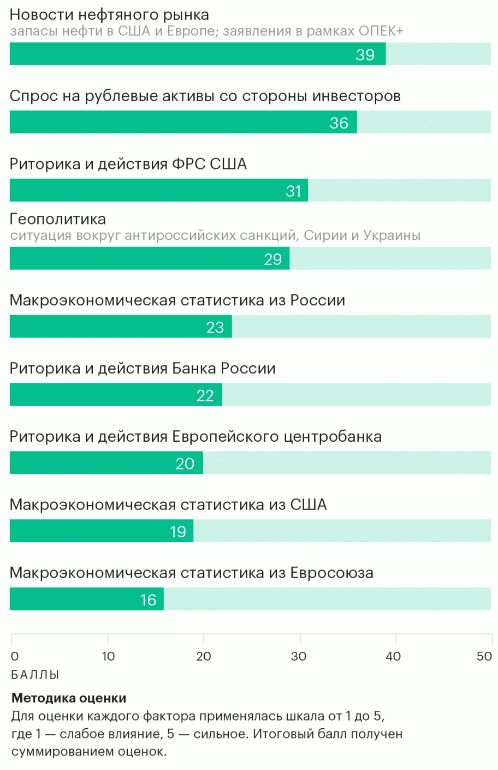 Нефтяная зависимость качает рубль