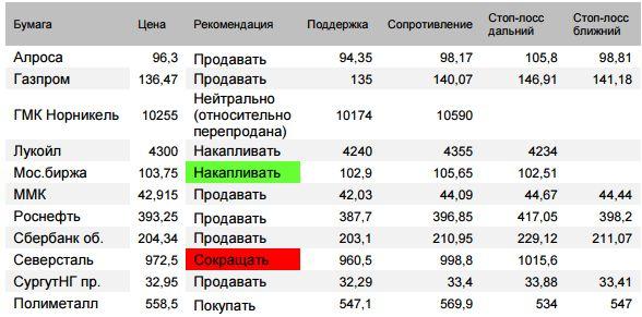 Оценка ситуации по индексу Мосбиржи (закр.2247,82 (-0,95%)). Утром рынок (на новости по Русалу) превысил расчетную цель отскока 2256