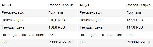 """""""Сбербанк"""" - рекордная прибыль, рекордный курс"""