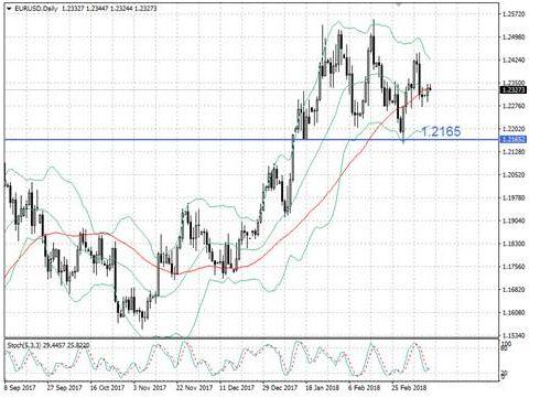 Пара EUR/USD замерла в нерешительности