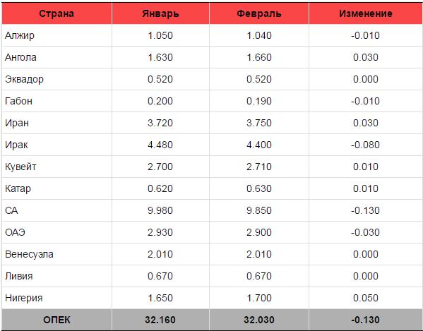 ОПЕК выполнила свои обязательства на 98,5%
