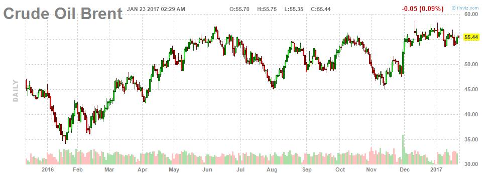 Процесс сокращения добычи нефти идет лучше, чем ожидалось
