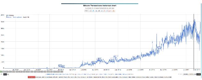 Что привело к росту цены биткоина?