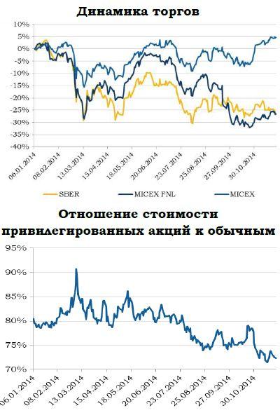 «Сбербанк» теряет оптимизм