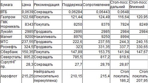 Оценка ситуации по индексу ММВБ (закр.1923,22)