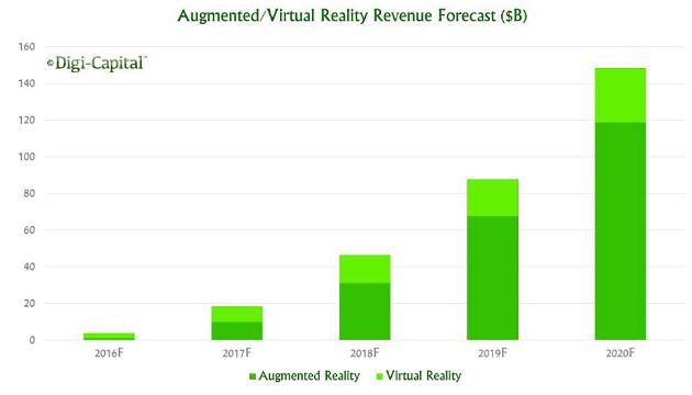 Виртуальная реальность: главное ожидание 2017 г.
