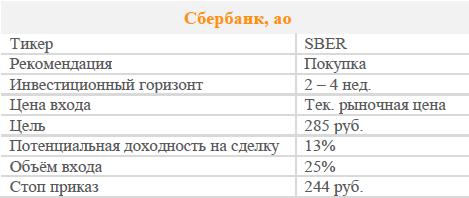 Акции Сбербанк. Рекомендация - ПОКУПАТЬ