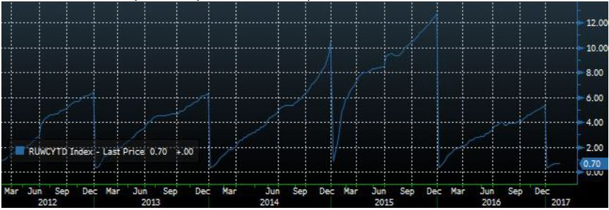 Нефтегазовый сектор в лидерах снижения