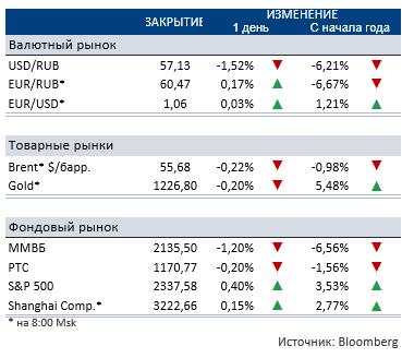 Индекс ММВБ завершил день снижением, потеряв за день 1,20% на фоне беспокойства инвесторов по поводу внешних макроэкономических факторов