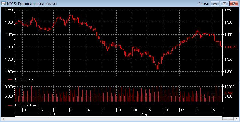 Последние две торговые сессии августа российский фондовый рынок падал, и падал довольно бодро…