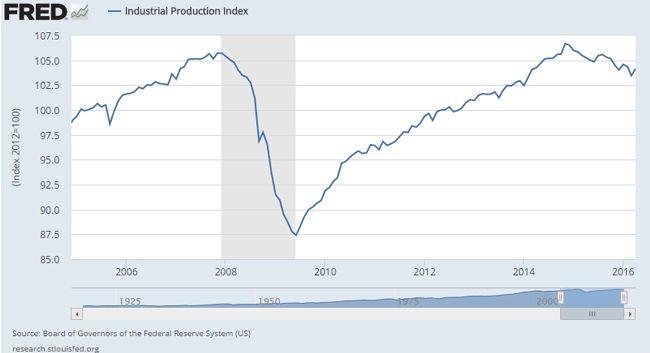 Промышленное производство в США в апреле выросло. Фондовый рынок может ускорить рост
