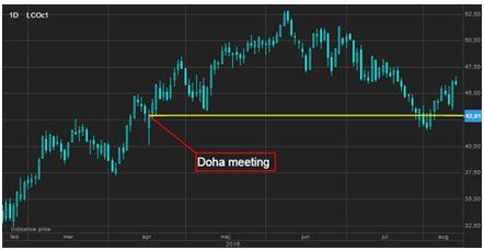 Саудовская Аравия поддержала нефть, золото торгуется в диапазоне