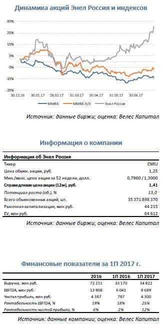 Энел Россия  Сохранение потенциала роста несмотря на впечатляющую динамику котировок
