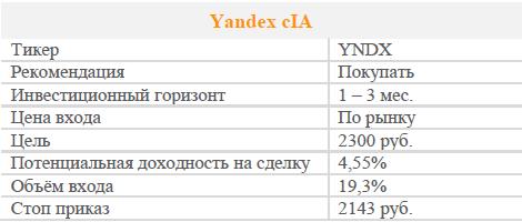 Акции Яндекс. Рекомендация - Покупать